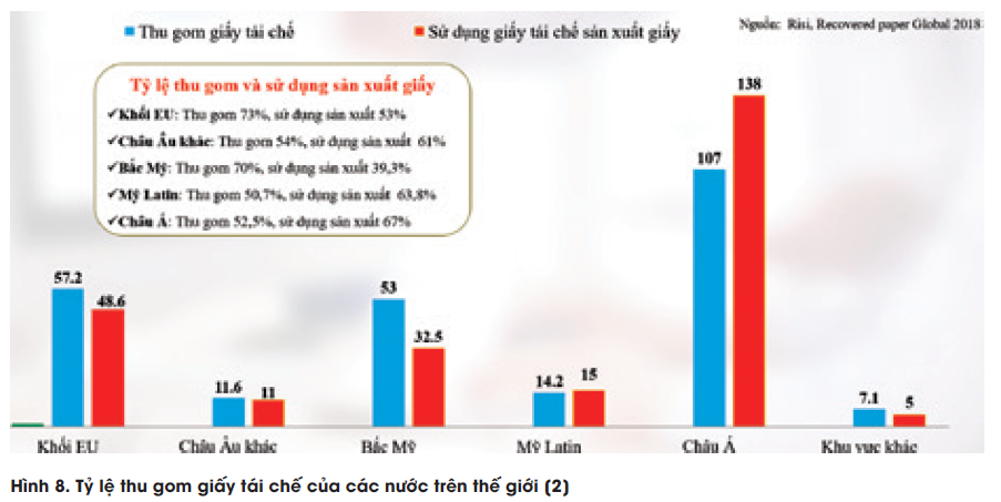 Tổng quan về thực trạng ngành công nghiệp giấy Việt Nam