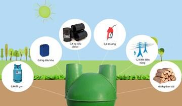 Nghiên cứu sử dụng nhiên liệu khí sinh học trên cụm máy phát điện cỡ nhỏ dùng trong hộ gia đình
