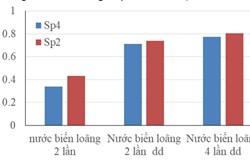 Nghiên cứu phát triển sinh khối vi tảo spirulina sp. trong môi trường nước mưa và nước biển kết hợp xử lý CO2